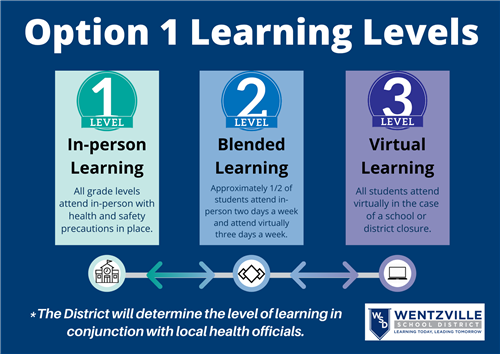 learning levels diagram